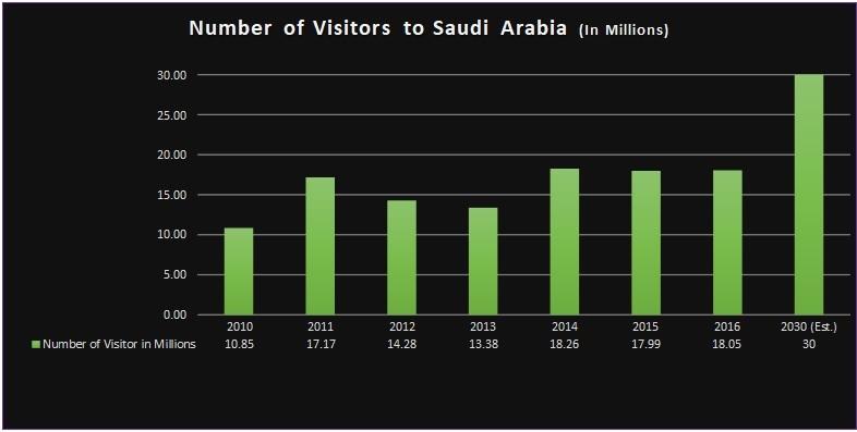Saudi Arabia Visitors Statistics